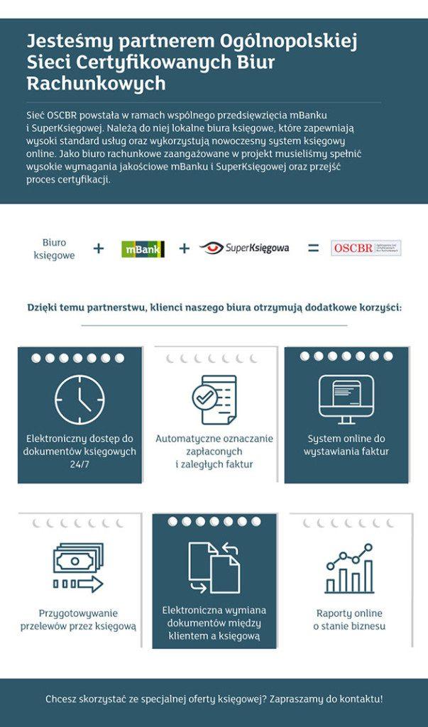 infografika_OSCBR